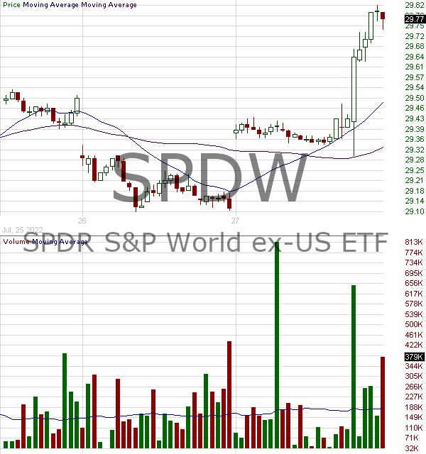 SPDW - SPDR Portfolio Developed World ex-US ETF 15 minute intraday candlestick chart with less than 1 minute delay