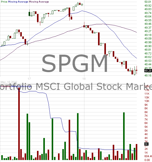 SPGM - SPDR Portfolio MSCI Global Stock Market ETF 15 minute intraday candlestick chart with less than 1 minute delay