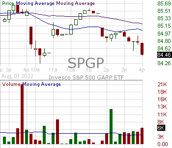 SPGP - Invesco SP 500 GARP ETF 15 minute intraday candlestick chart with less than 1 minute delay