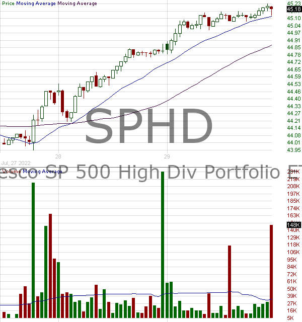 SPHD - Invesco SP 500 High Dividend Low Volatility ETF 15 minute intraday candlestick chart with less than 1 minute delay