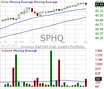 SPHQ - Invesco SP 500 Quality ETF 15 minute intraday candlestick chart with less than 1 minute delay