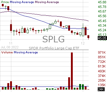 SPLG - SPDR Portfolio SP 500 ETF 15 minute intraday candlestick chart with less than 1 minute delay