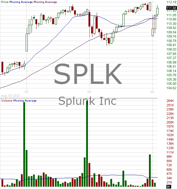 SPLK - Splunk Inc. 15 minute intraday candlestick chart with less than 1 minute delay
