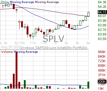 SPLV - Invesco SP 500 Low Volatility ETF 15 minute intraday candlestick chart with less than 1 minute delay