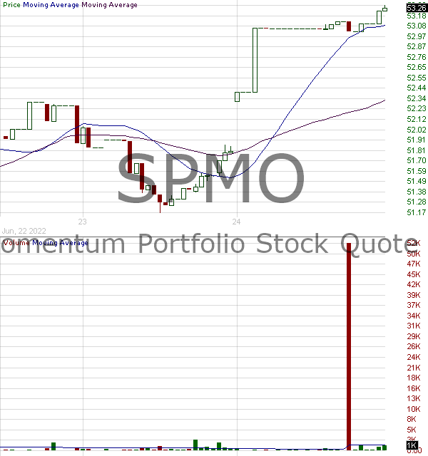 SPMO - Invesco SP 500 Momentum ETF 15 minute intraday candlestick chart with less than 1 minute delay
