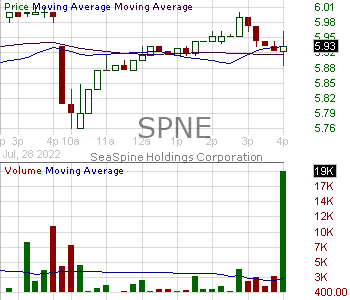 SPNE - SeaSpine Holdings Corporation 15 minute intraday candlestick chart with less than 1 minute delay