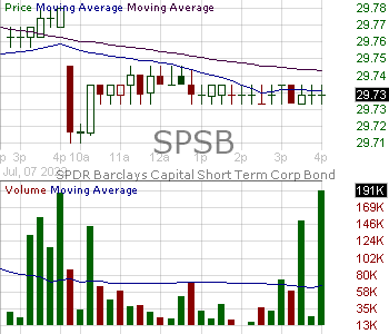 SPSB - SPDR Portfolio Short Term Corporate Bond ETF 15 minute intraday candlestick chart with less than 1 minute delay