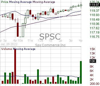SPSC - SPS Commerce Inc. 15 minute intraday candlestick chart with less than 1 minute delay