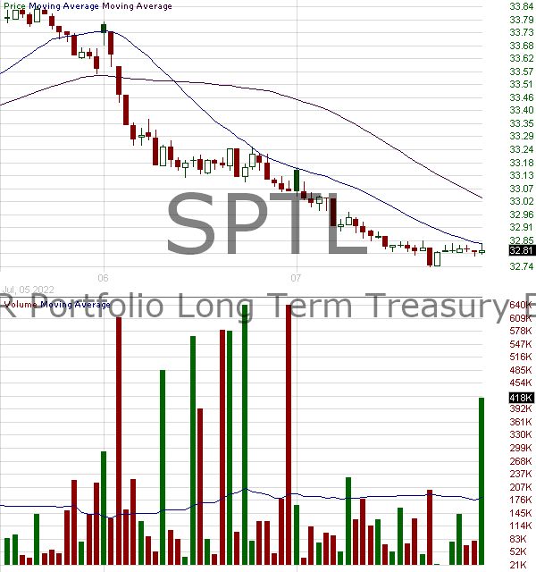 SPTL - SPDR Portfolio Long Term Treasury ETF 15 minute intraday candlestick chart with less than 1 minute delay