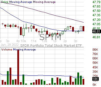 SPTM - SPDR Portfolio SP 1500 Composite Stock Market ETF 15 minute intraday candlestick chart with less than 1 minute delay