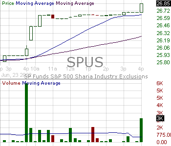 SPUS - SP Funds 500 Sharia Industry Exclusions ETF 15 minute intraday candlestick chart with less than 1 minute delay