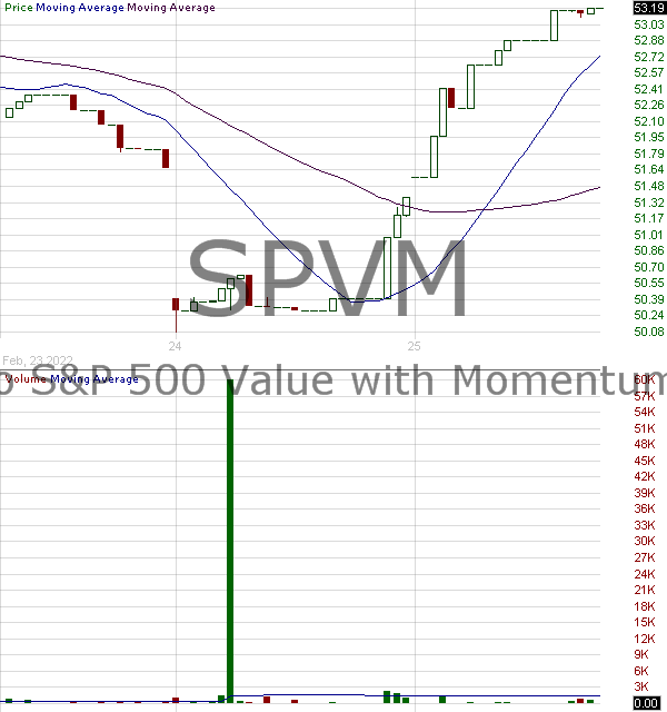 SPVM - Invesco SP 500 Value with Momentum ETF 15 minute intraday candlestick chart with less than 1 minute delay