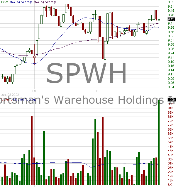 SPWH - Sportsmans Warehouse Holdings Inc. 15 minute intraday candlestick chart with less than 1 minute delay