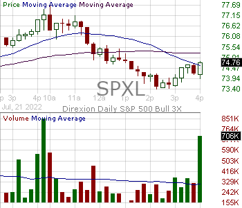 SPXL - Direxion Daily SP 500 Bull 3X Shares 15 minute intraday candlestick chart with less than 1 minute delay