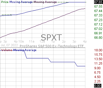 SPXT - ProShares SP 500 Ex-Technology ETF 15 minute intraday candlestick chart with less than 1 minute delay