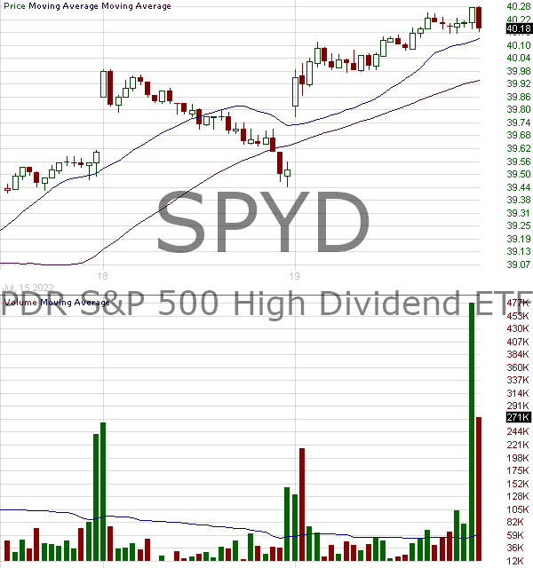 SPYD - SPDR Series Trust Portfolio SP 500 High Dividend ETF 15 minute intraday candlestick chart with less than 1 minute delay