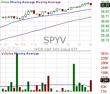 SPYV - SPDR Series Trust Portfolio SP 500 Value ETF 15 minute intraday candlestick chart with less than 1 minute delay