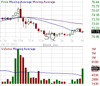 SQ - Square Inc. Class A 15 minute intraday candlestick chart with less than 1 minute delay