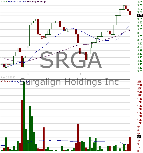 SRGA - Surgalign Holdings Inc. 15 minute intraday candlestick chart with less than 1 minute delay