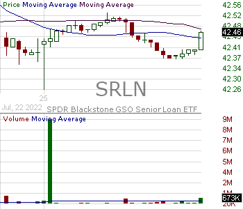 SRLN - SPDR Blackstone GSO Senior Loan ETF 15 minute intraday candlestick chart with less than 1 minute delay