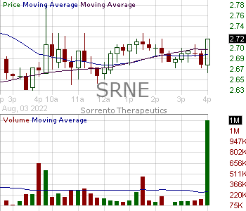SRNE - Sorrento Therapeutics Inc. 15 minute intraday candlestick chart with less than 1 minute delay