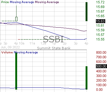 SSBI - Summit State Bank 15 minute intraday candlestick chart with less than 1 minute delay