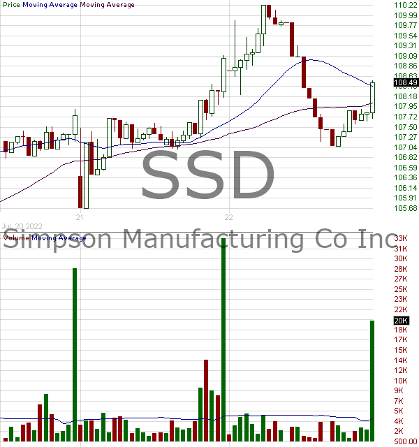 SSD - Simpson Manufacturing Company Inc. 15 minute intraday candlestick chart with less than 1 minute delay