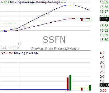 SSFN - Stewardship Financial Corp 15 minute intraday candlestick chart with less than 1 minute delay