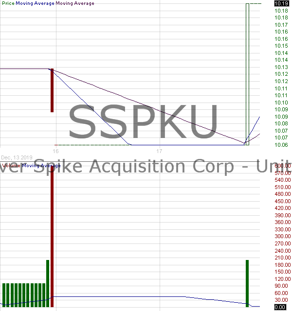 SSPKU - Silver Spike Acquisition Corp. - Units 15 minute intraday candlestick chart with less than 1 minute delay