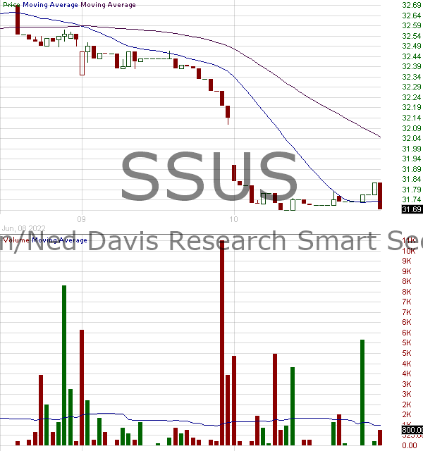 SSUS - Day Hagan-Ned Davis Research Smart Sector ETF 15 minute intraday candlestick chart with less than 1 minute delay