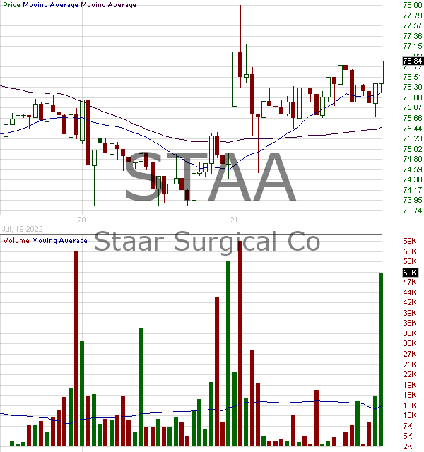STAA - STAAR Surgical Company 15 minute intraday candlestick chart with less than 1 minute delay