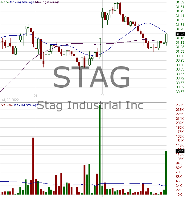 STAG - Stag Industrial Inc. 15 minute intraday candlestick chart with less than 1 minute delay