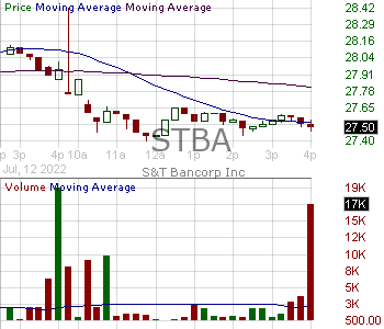 STBA - ST Bancorp Inc. 15 minute intraday candlestick chart with less than 1 minute delay