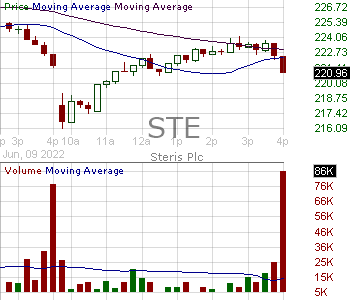 STE - STERIS plc (Ireland) Ordinary Shares 15 minute intraday candlestick chart with less than 1 minute delay