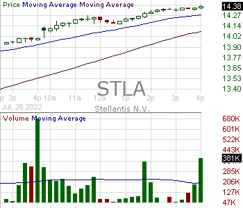 STLA - Stellantis N.V. Common Shares 15 minute intraday candlestick chart with less than 1 minute delay