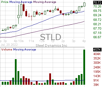 STLD - Steel Dynamics Inc. 15 minute intraday candlestick chart with less than 1 minute delay