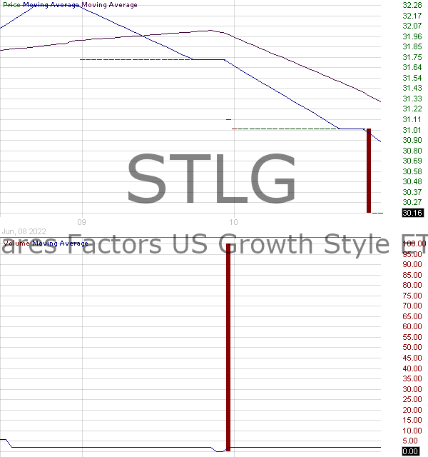 STLG - iShares Factors US Growth Style ETF 15 minute intraday candlestick chart with less than 1 minute delay