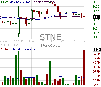 STNE - StoneCo Ltd. Common Share 15 minute intraday candlestick chart with less than 1 minute delay