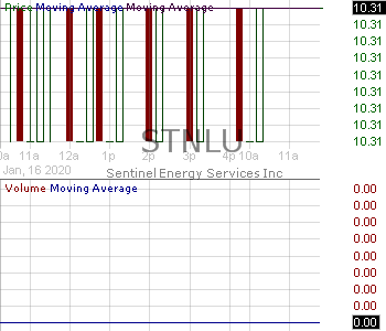 STNLU - Sentinel Energy Services Inc. - Unit 15 minute intraday candlestick chart with less than 1 minute delay