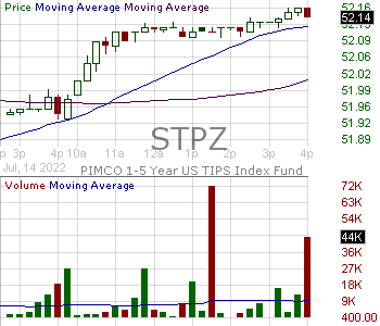STPZ - PIMCO 1-5 Year U.S. TIPS Index Exchange-Traded Fund 15 minute intraday candlestick chart with less than 1 minute delay