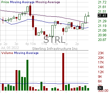 STRL - Sterling Construction Company Inc 15 minute intraday candlestick chart with less than 1 minute delay