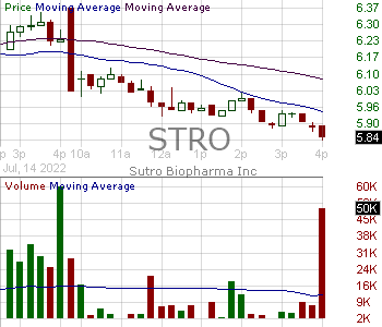 STRO - Sutro Biopharma Inc. 15 minute intraday candlestick chart with less than 1 minute delay