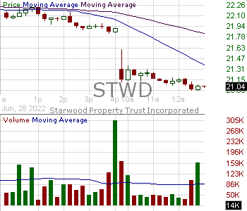 STWD - STARWOOD PROPERTY TRUST INC. Starwood Property Trust Inc. 15 minute intraday candlestick chart with less than 1 minute delay