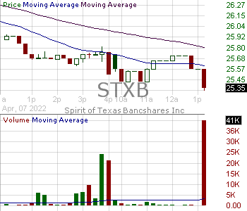 STXB - Spirit of Texas Bancshares Inc. 15 minute intraday candlestick chart with less than 1 minute delay