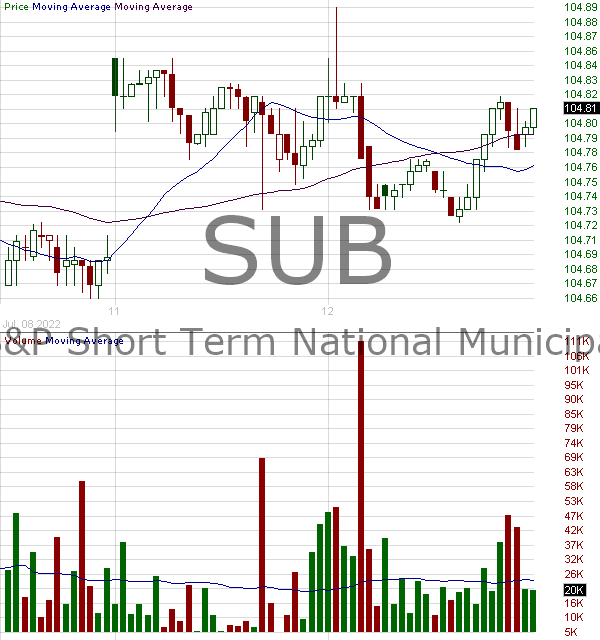 SUB - iShares Short-Term National Muni Bond ETF 15 minute intraday candlestick chart with less than 1 minute delay