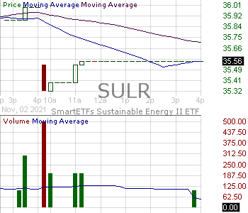 SULR - SmartETFs Sustainable Energy II ETF 15 minute intraday candlestick chart with less than 1 minute delay