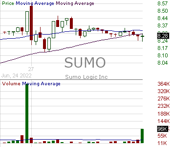 SUMO - Sumo Logic Inc. 15 minute intraday candlestick chart with less than 1 minute delay