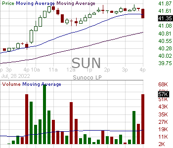SUN - Sunoco LP Common Units representing limited partner interests 15 minute intraday candlestick chart with less than 1 minute delay