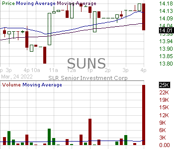 SUNS - Solar Senior Capital Ltd. 15 minute intraday candlestick chart with less than 1 minute delay