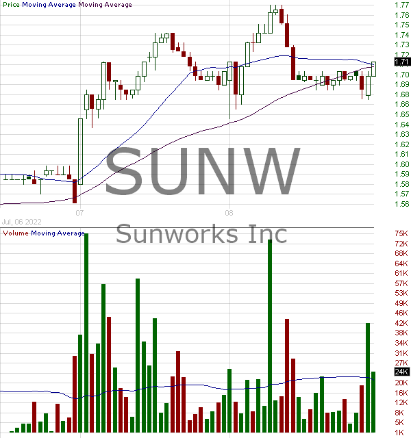 SUNW - Sunworks Inc. 15 minute intraday candlestick chart with less than 1 minute delay